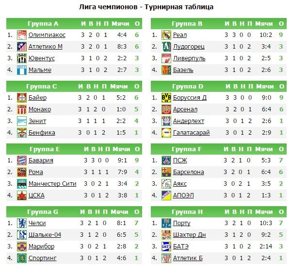 Таблица лига чемпионов по футболу [PUNIQRANDLINE-(au-dating-names.txt) 33