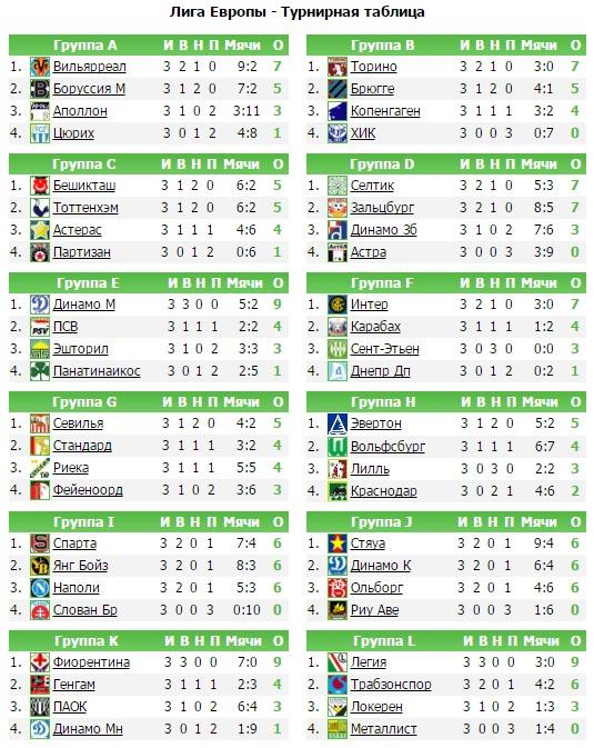 Турнирная таблица групповой турнир лига европы [PUNIQRANDLINE-(au-dating-names.txt) 68