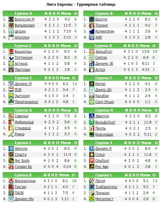 Турнирная таблица по футболу лига европы [PUNIQRANDLINE-(au-dating-names.txt) 52