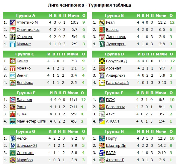 Ювентус таблица матчей