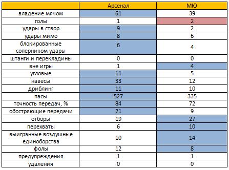 Статистика угловых манчестер юнайтед арсенал