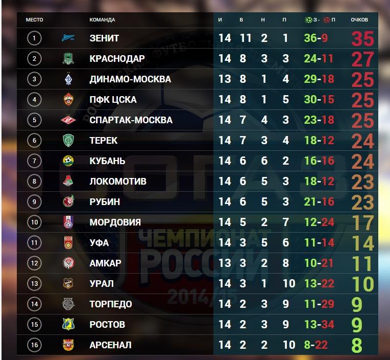 чемпионат рф по футболу 2015-2016 первый дивизион ответит