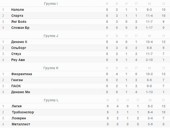 турнирная таблица европы 2014-2015 лига футбол