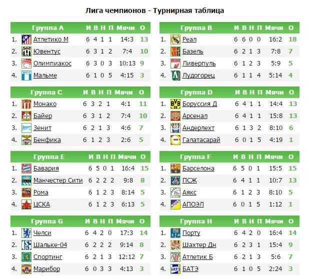 Турнирная таблица футбол лига чемпионов [PUNIQRANDLINE-(au-dating-names.txt) 28