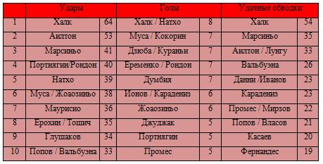 Лидеры РФПЛ по различным показателям. Подводим итоги