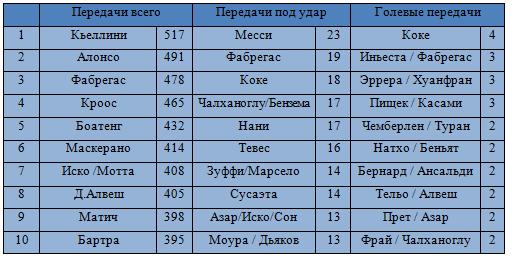 Лучшие игроки группового этапа Лиги чемпионов