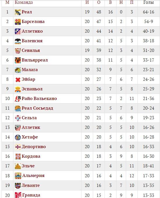 Лига испании 2016 2017 турнирная таблица