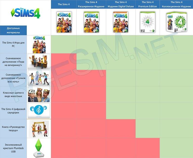 Виды изданий The Sims 4