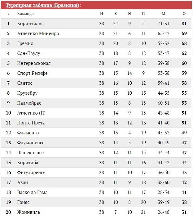 таблица чемпионата в бразилии 2014