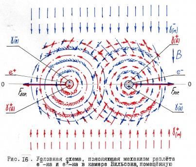 Внутри электрона имеются
