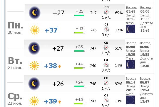 Прогноз погоды в атбасар на сегодня