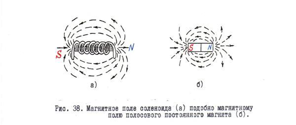 магнитного полюса магнита