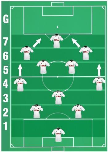Его схему составляют, как минимум, семь линий: голкипер, центральные защитники, затем, как он его называет...
