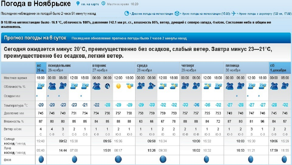 Погода во владимире на неделю на месяц