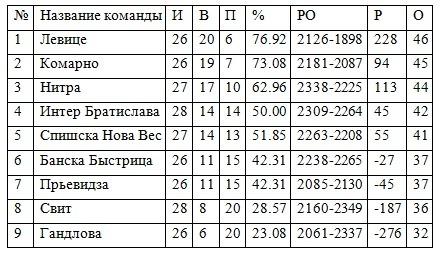 прогноз матча по баскетболу Баньска Быстрица (Ж) - Ружомберок (Ж) - фото 8