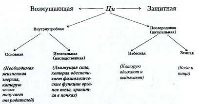 Разновидности энергии ЦИ