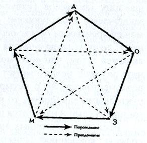 Восточная медицина:  схема пяти первоэлементов