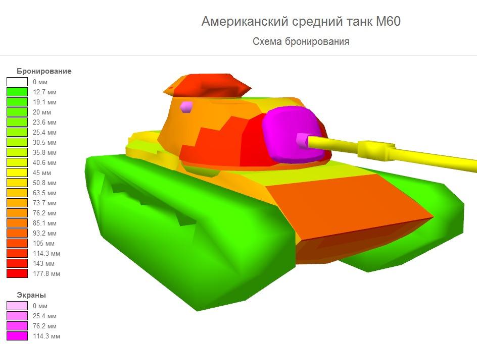 Характеристики танков взяты с