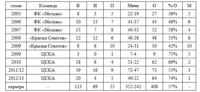 Статистика Слуцкого