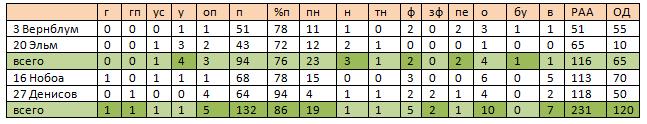 «ЦСКА» – «Динамо». Анализ матча