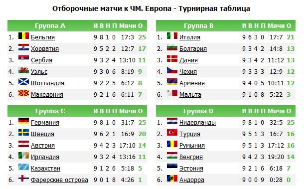 таблица отборочные чм 2014 турнирная