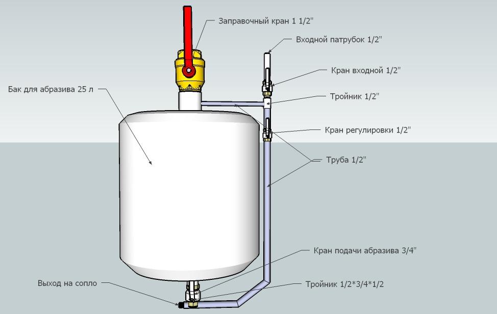 Пескоструйный аппарат из газового баллона - Тележка для сварочного аппарата Самоделки своими