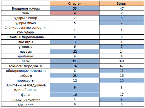 «Спартак» – «Зенит». Анализ матча