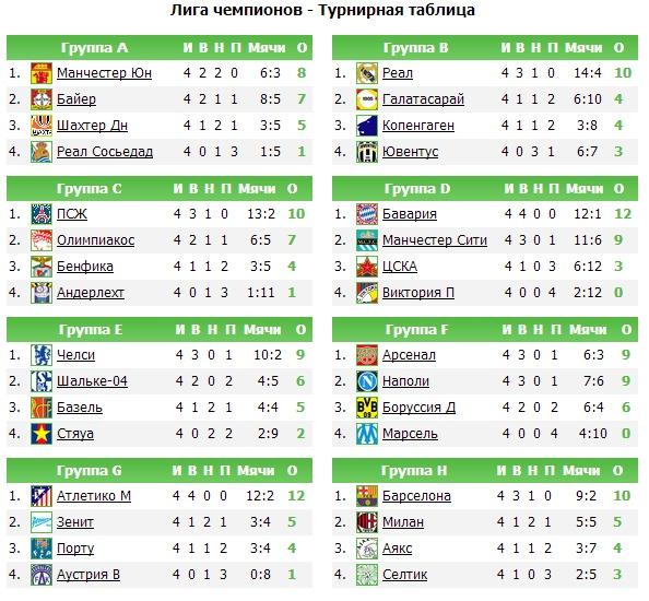 чемпионат европы по футболу группы