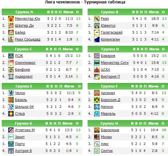 Турнірна ліга таблиця європи
