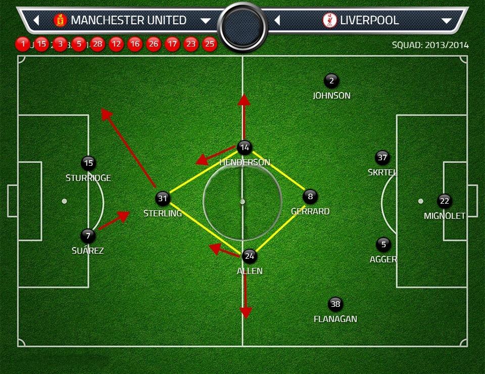 Защита Юнайтед играла гораздо