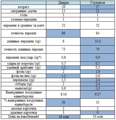 «Локомотив» - «Спартак». Сопоставление лидеров
