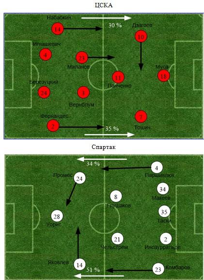 Статистический анализ матча